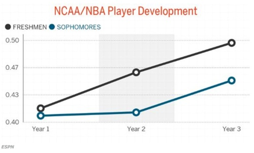 Correct response of Division I head coaches and the NCAA to this graphic: Uh-oh.